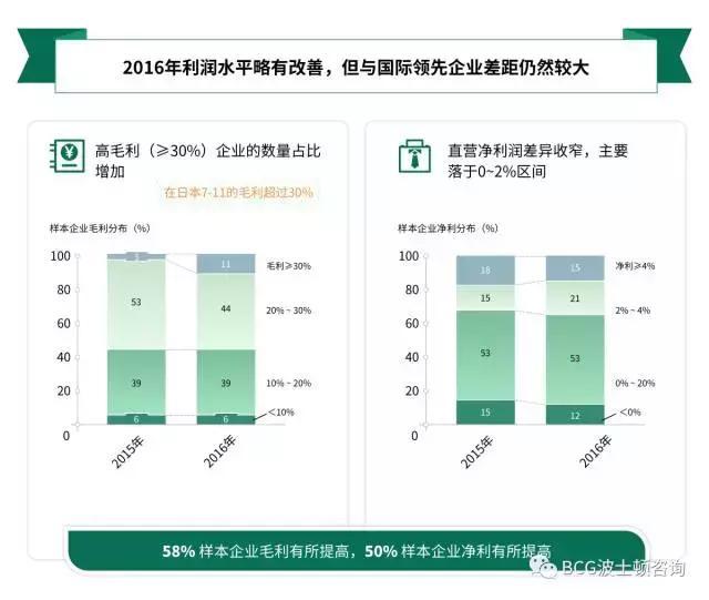 8大角度1张图:解构中国便利店发展现状