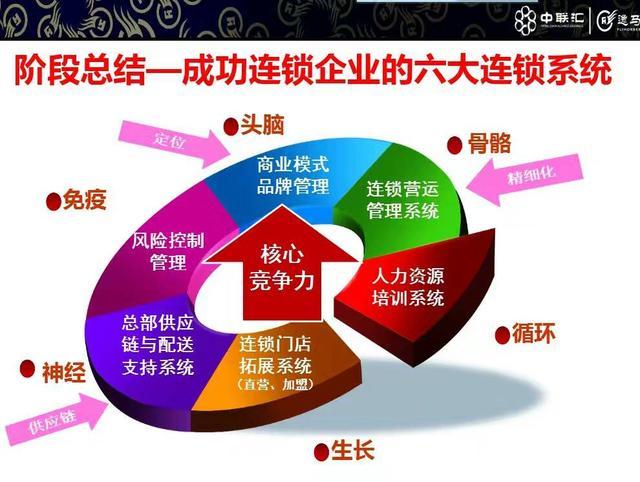 连锁加盟热门行业投资大盘点(一)