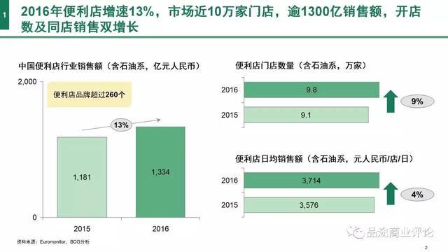 2017年中国便利店发展报告发布!
